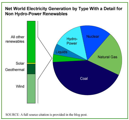 Total electricity production worldwide