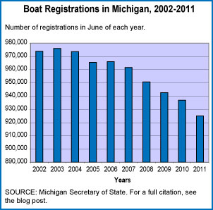 Boat Registrations in Michigan