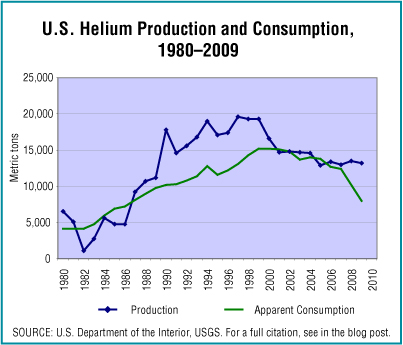 Helium production and consumption
