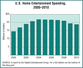 Home Entertainment Spending, 2000-2010