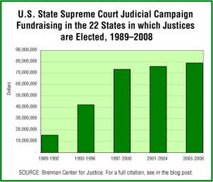 State Supreme Court Campaign Funds