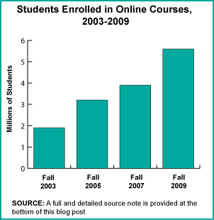 Benefits of Online Learning and Online Education