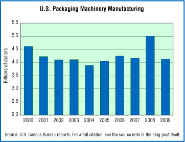 Packaging Machinery Industry Shipments