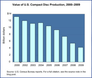 US Production of CDs