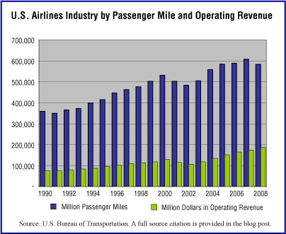 miles and operating revenue