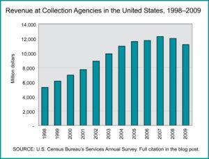 Collection Agencies, estimated revenue annually