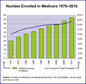 Medicare Enrollment Stats