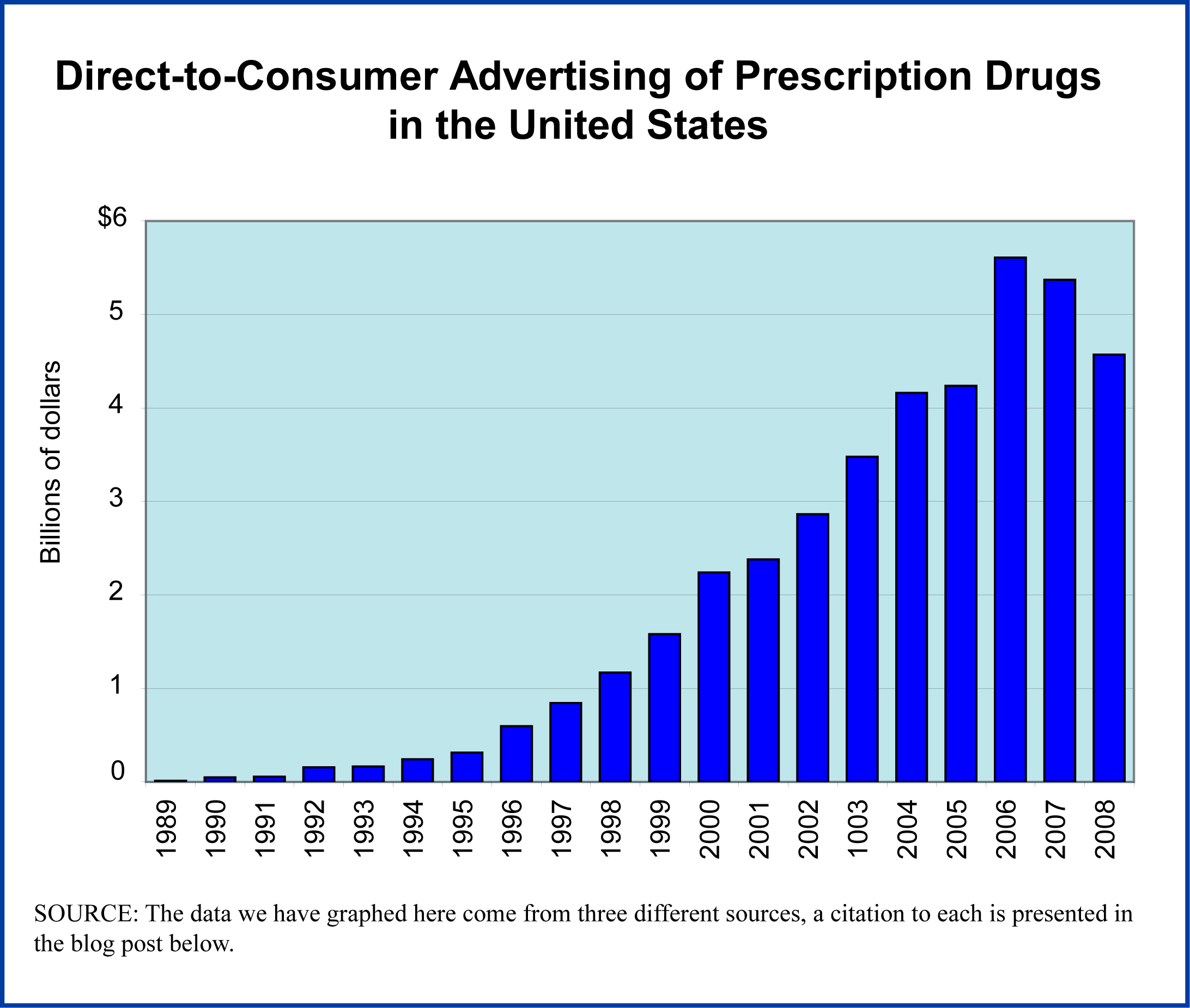 direct to consumer advertising of drugs using television On advertising to consumers (mainly through television direct-to-consumer advertising: in 1997 to-consumer advertising of prescription drugs.