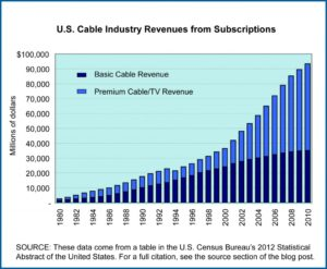 Cable TV revenues