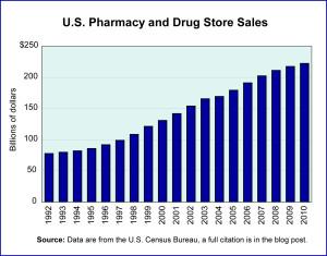 Drug Retailing