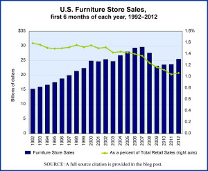 Furniture Stores sales, annually, graphed