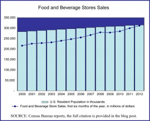 Food & Beverage Store Sales