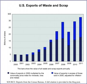 U.S. Waste Exports 2000-2011