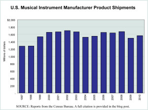 Manufacturer product shipments