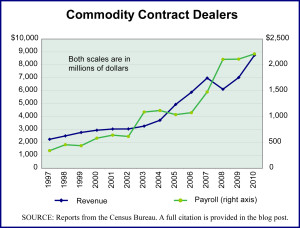 Commodity Contract Dealers Industry 1997-2010