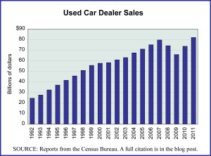 U.S. Used Car Dealer Sales, 1992-2011