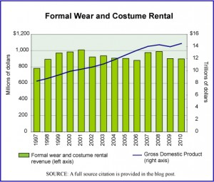 Formal Wear Rentals and GDP