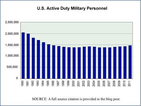 number of us military personnel