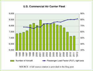 Commercial Airline Fleet numbers