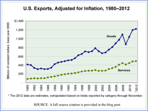 US Exports in Goods and Services Annually 1980-2012