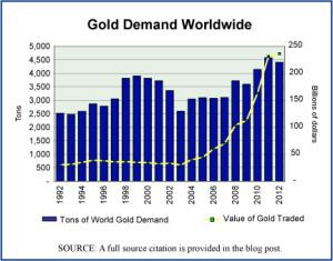 Gold demand trends worldwide, 1992-2012