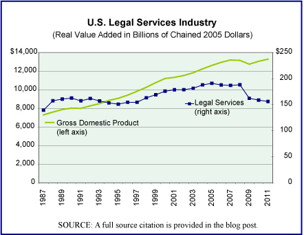 Legal Service Industry value added in chained dollars