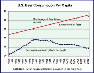 Beer consumption and median age of population