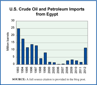 Petroleum from Egypt