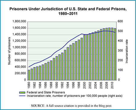 statistics show more mentally ill people are in jail than in hospitals Related faststats depression more data health, united states trend tables with data on mental health national hospital ambulatory medical care survey: 2011 outpatient department summary.