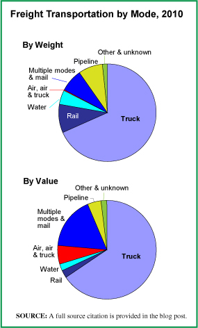 Freight Transport by Mode Pie Chart