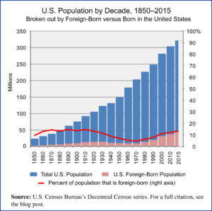 US Population 1850-2015