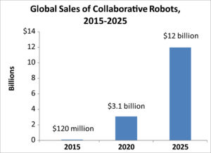 Global Sales of Collaborative Robots