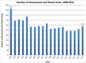 Number of amusement parks