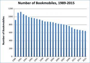 Bookmobiles Graph